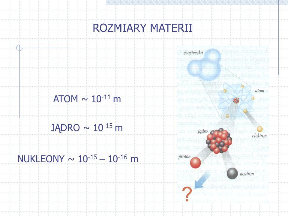 ROZMIARY MATERII ATOM ~ 10-11 m JĄDRO ~ 10-15 m