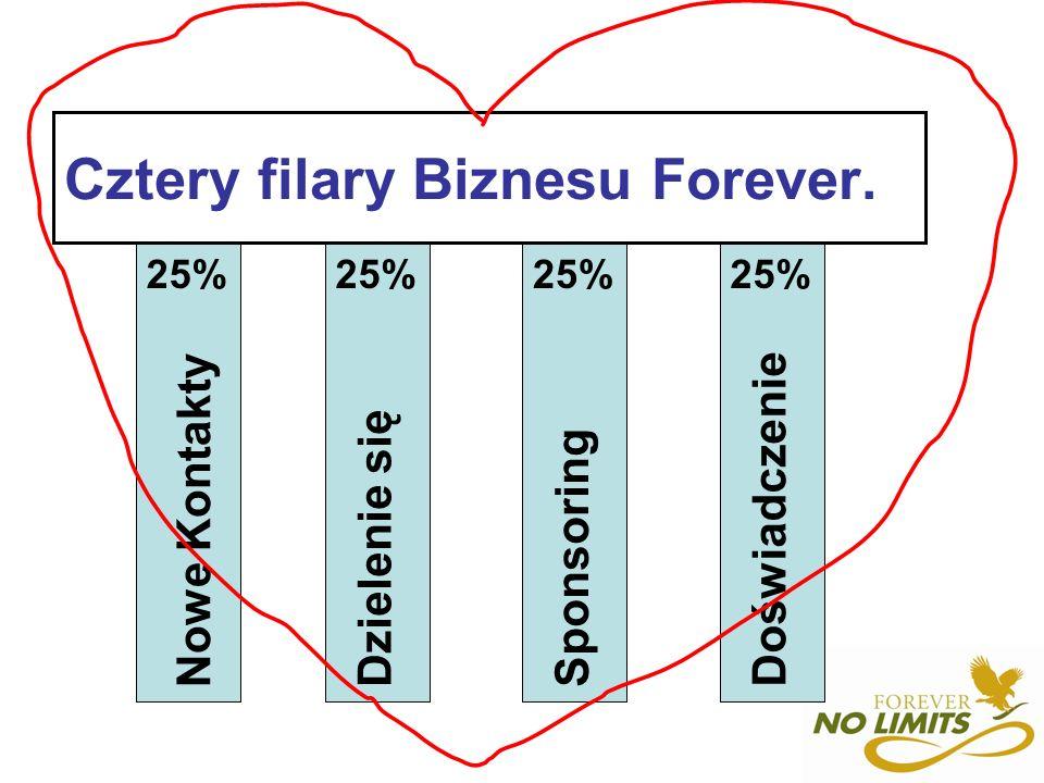 Cztery filary Biznesu Forever.