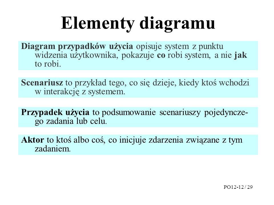 Elementy diagramu Diagram przypadków użycia opisuje system z punktu widzenia użytkownika, pokazuje co robi system, a nie jak to robi.