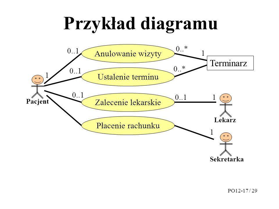 Przykład diagramu Terminarz Anulowanie wizyty Ustalenie terminu