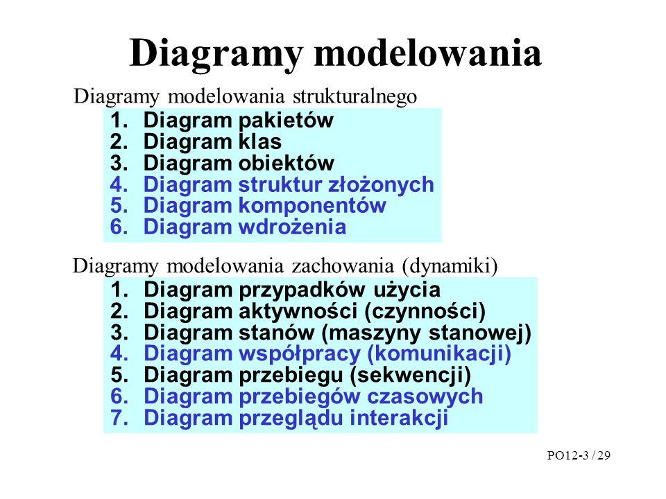 Diagramy modelowania Diagramy modelowania strukturalnego