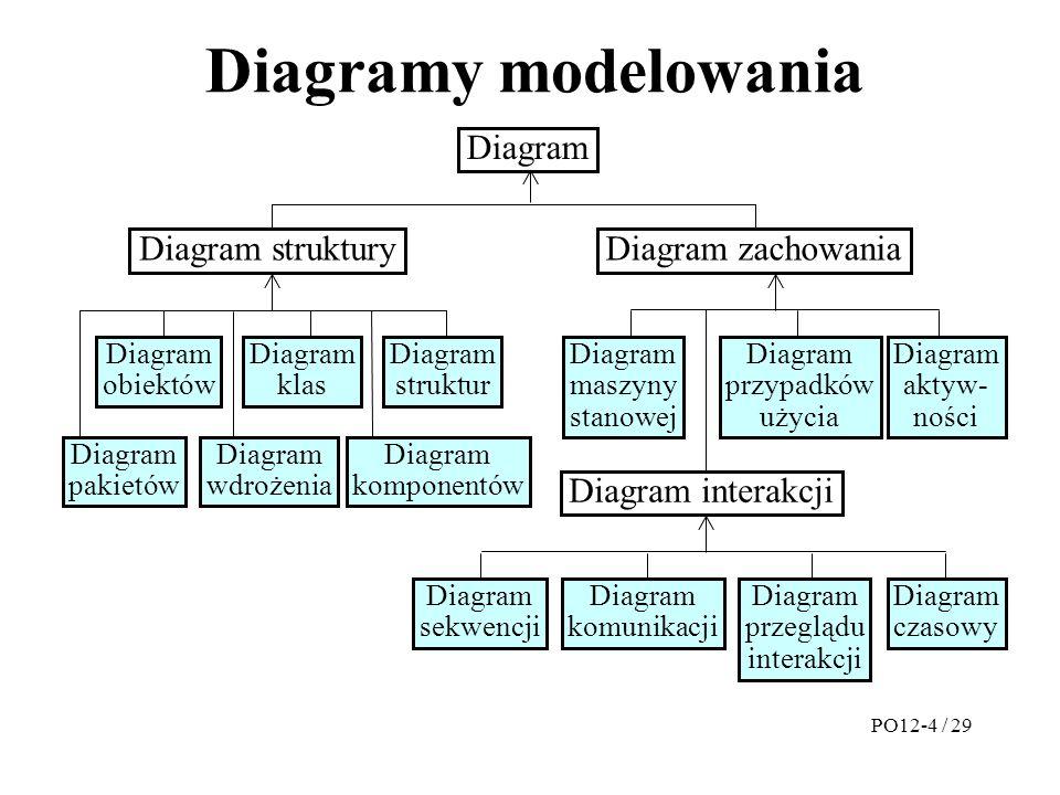 Diagramy modelowania Diagram Diagram struktury Diagram zachowania