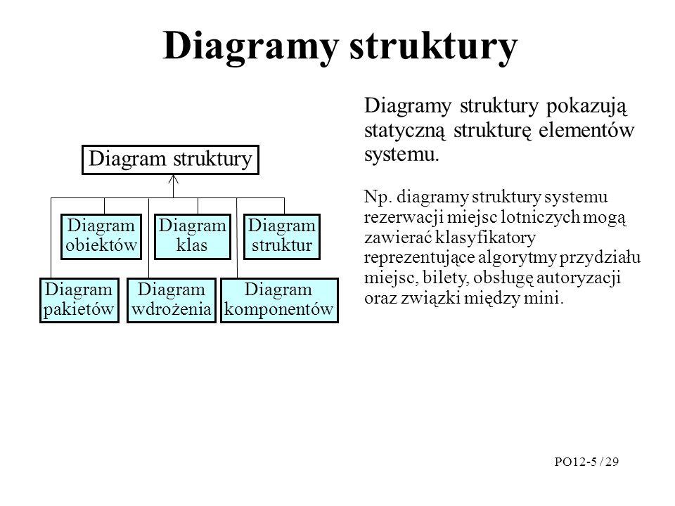 Diagramy struktury Diagramy struktury pokazują statyczną strukturę elementów systemu.