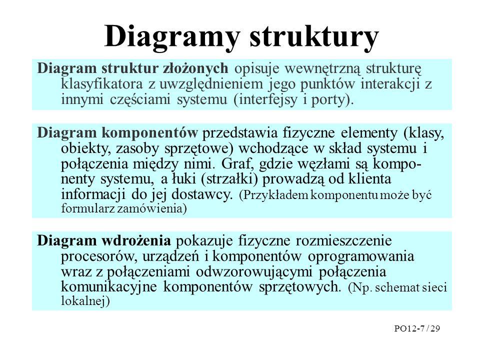 Diagramy struktury