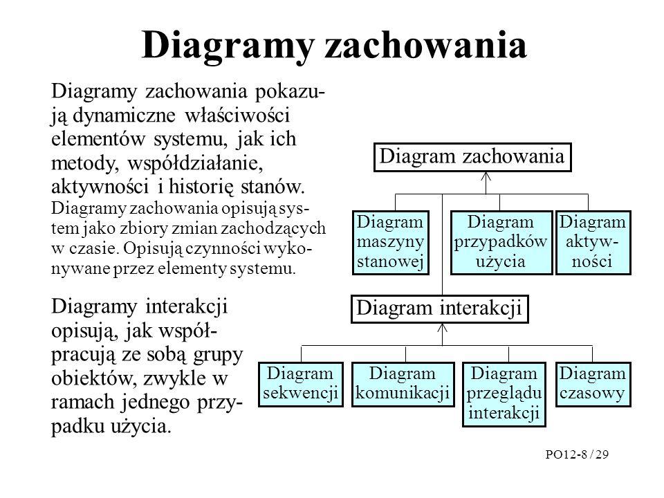 Diagramy zachowania
