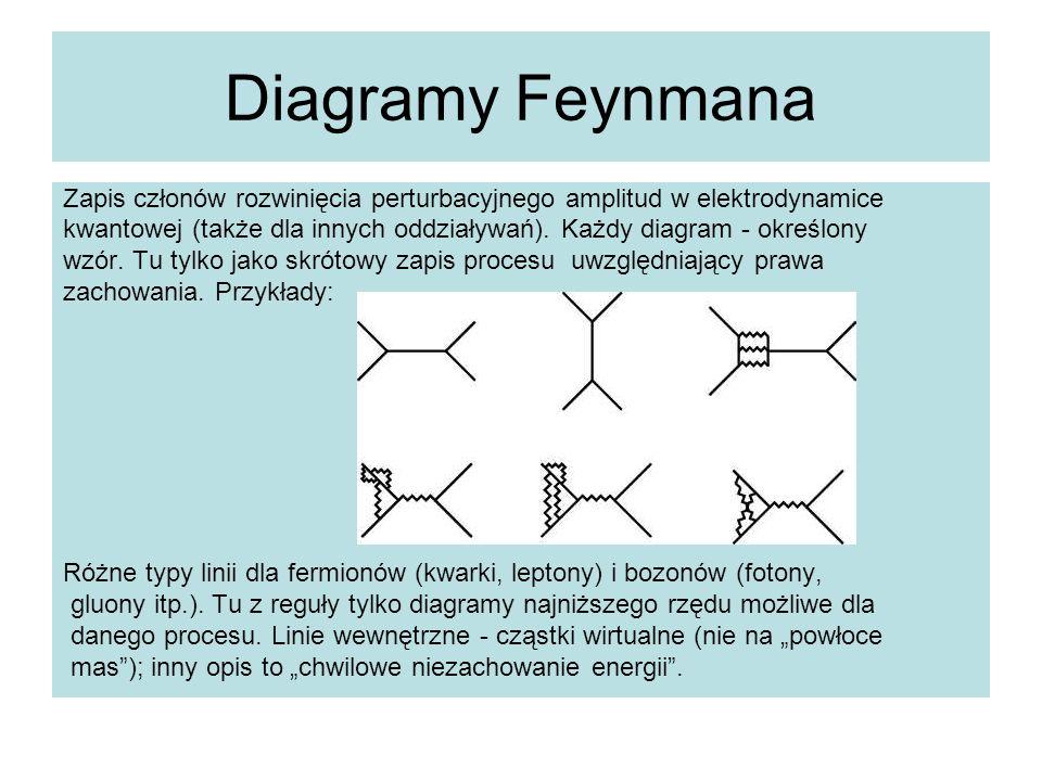 Diagramy Feynmana Zapis członów rozwinięcia perturbacyjnego amplitud w elektrodynamice.