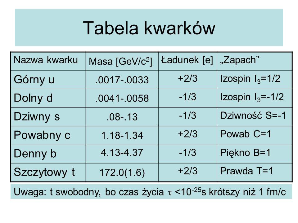Tabela kwarków Górny u Dolny d Dziwny s Powabny c Denny b Szczytowy t