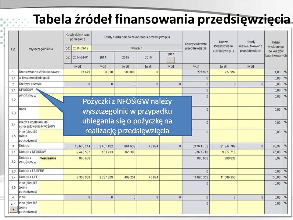 Tabela źródeł finansowania przedsięwzięcia