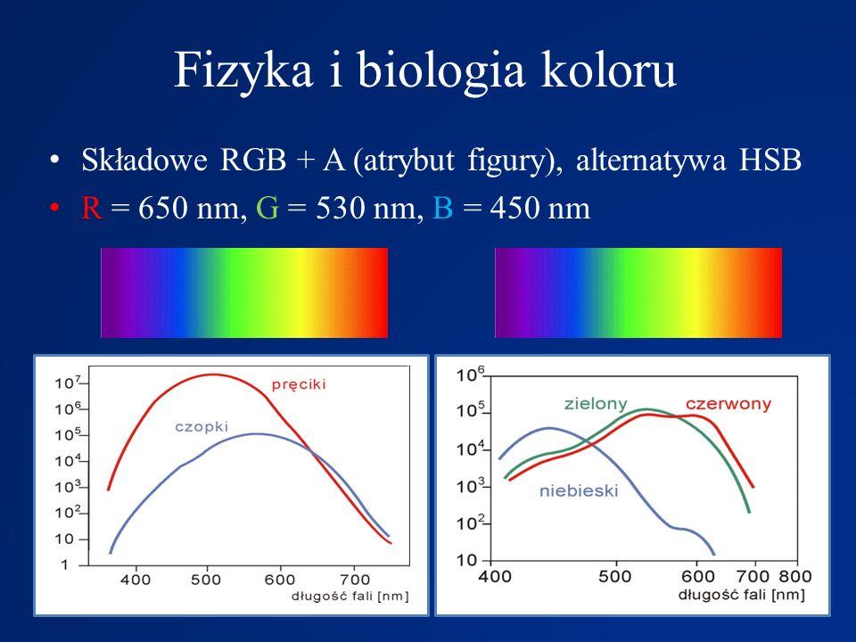 Fizyka i biologia koloru