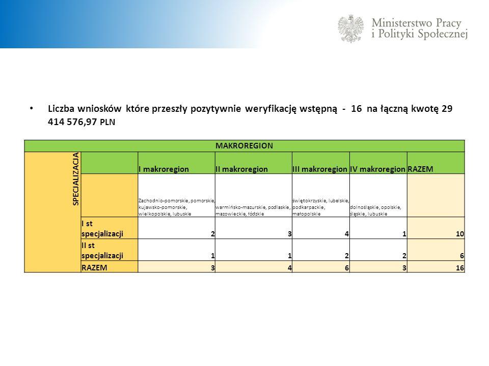 Liczba wniosków które przeszły pozytywnie weryfikację wstępną - 16 na łączną kwotę 29 414 576,97 PLN