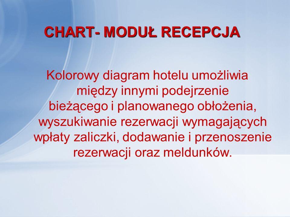 CHART- MODUŁ RECEPCJA
