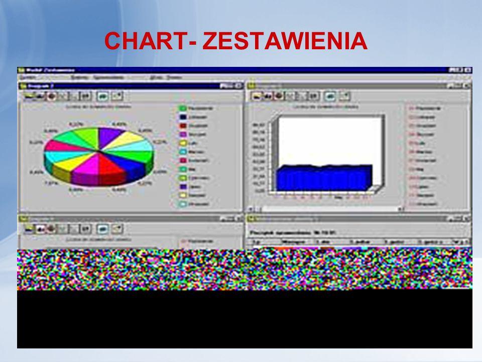 CHART- ZESTAWIENIA