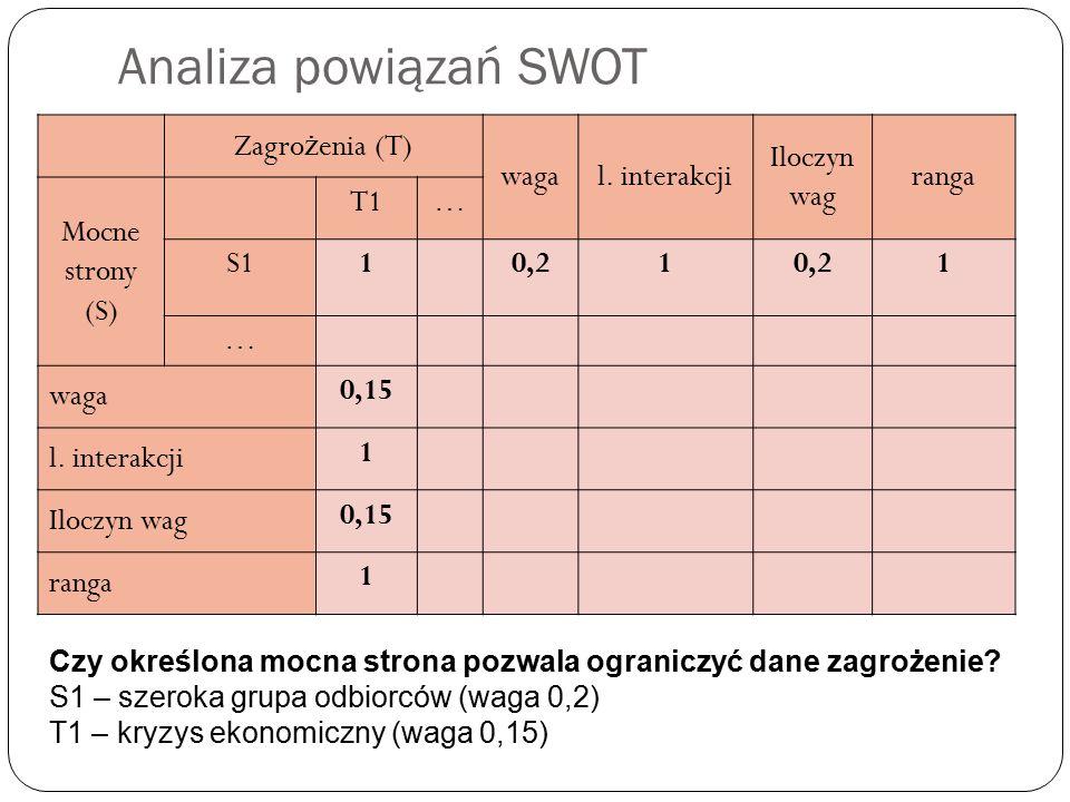 Analiza powiązań SWOT Zagrożenia (T) waga l. interakcji Iloczyn wag