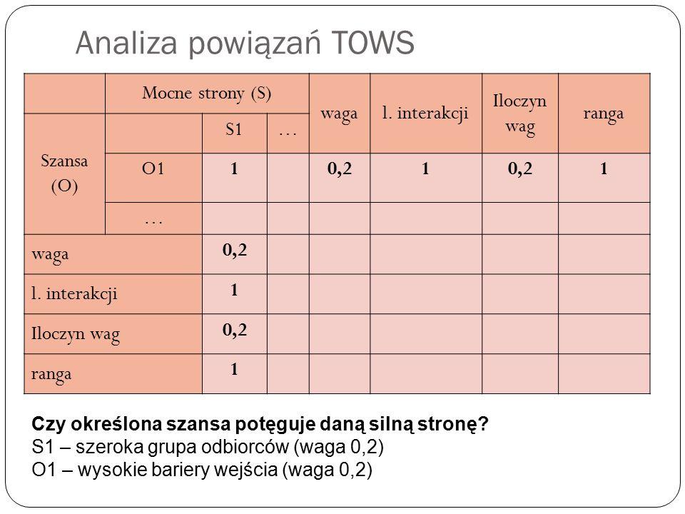 Analiza powiązań TOWS Mocne strony (S) waga l. interakcji Iloczyn wag