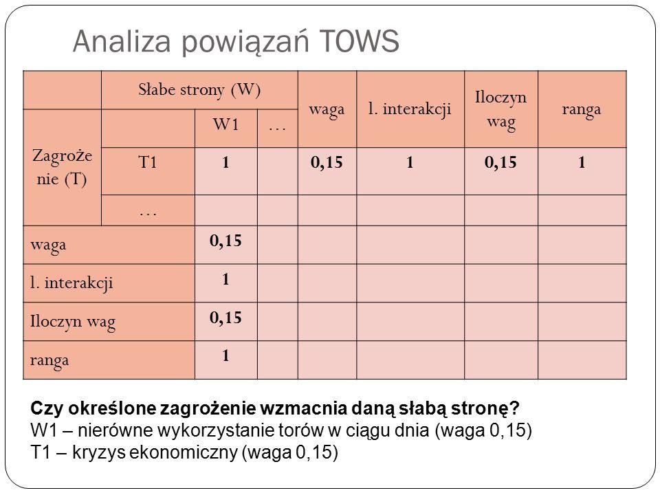 Analiza powiązań TOWS Słabe strony (W) waga l. interakcji Iloczyn wag