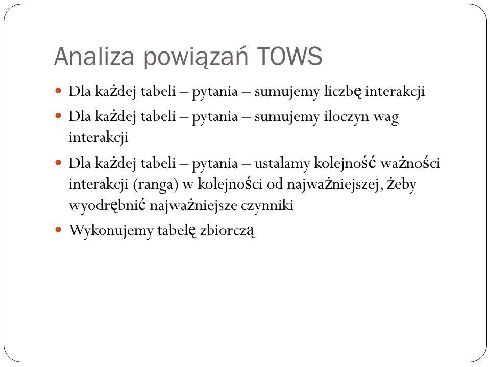 Analiza powiązań TOWS Dla każdej tabeli – pytania – sumujemy liczbę interakcji. Dla każdej tabeli – pytania – sumujemy iloczyn wag interakcji.