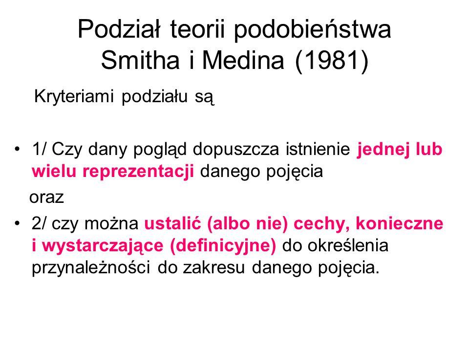Podział teorii podobieństwa Smitha i Medina (1981)