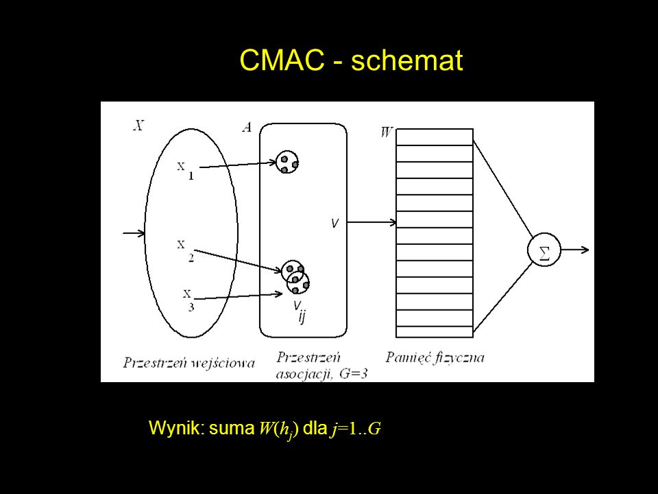 CMAC - schemat Wynik: suma W(hj) dla j=1..G