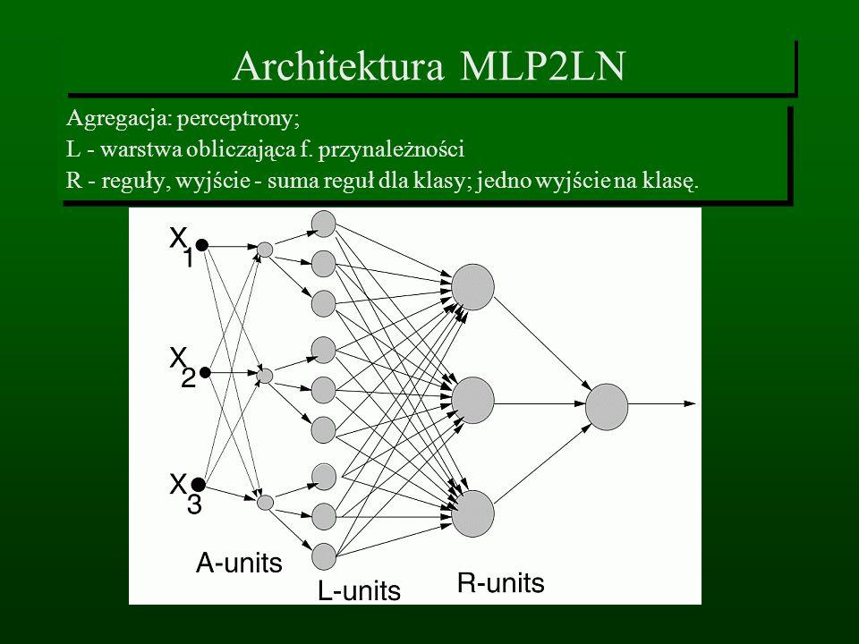 Architektura MLP2LN Agregacja: perceptrony;