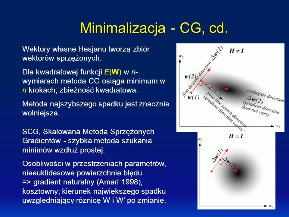 Minimalizacja - CG, cd. Wektory własne Hesjanu tworzą zbiór wektorów sprzężonych.