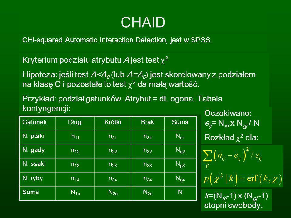 CHAID Kryterium podziału atrybutu A jest test c2