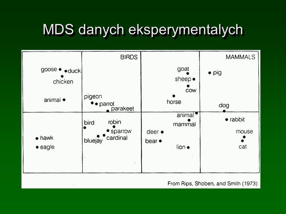 MDS danych eksperymentalych