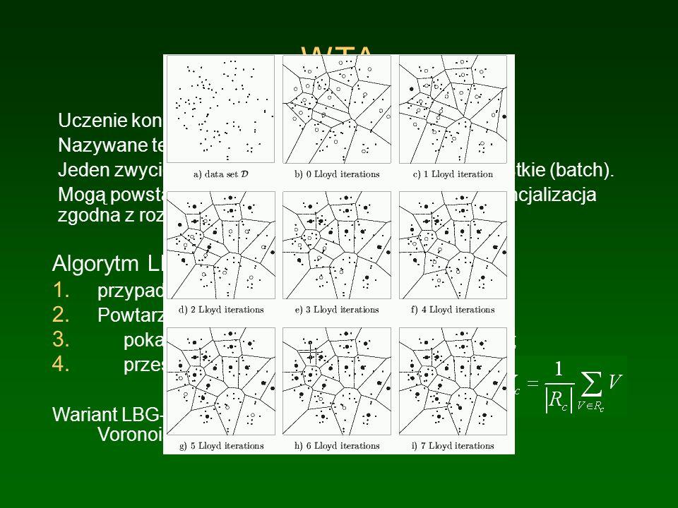 WTA Algorytm LBG typu WTA: