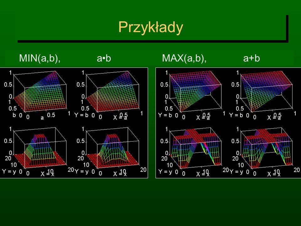 Przykłady MIN(a,b), a•b MAX(a,b), a+b