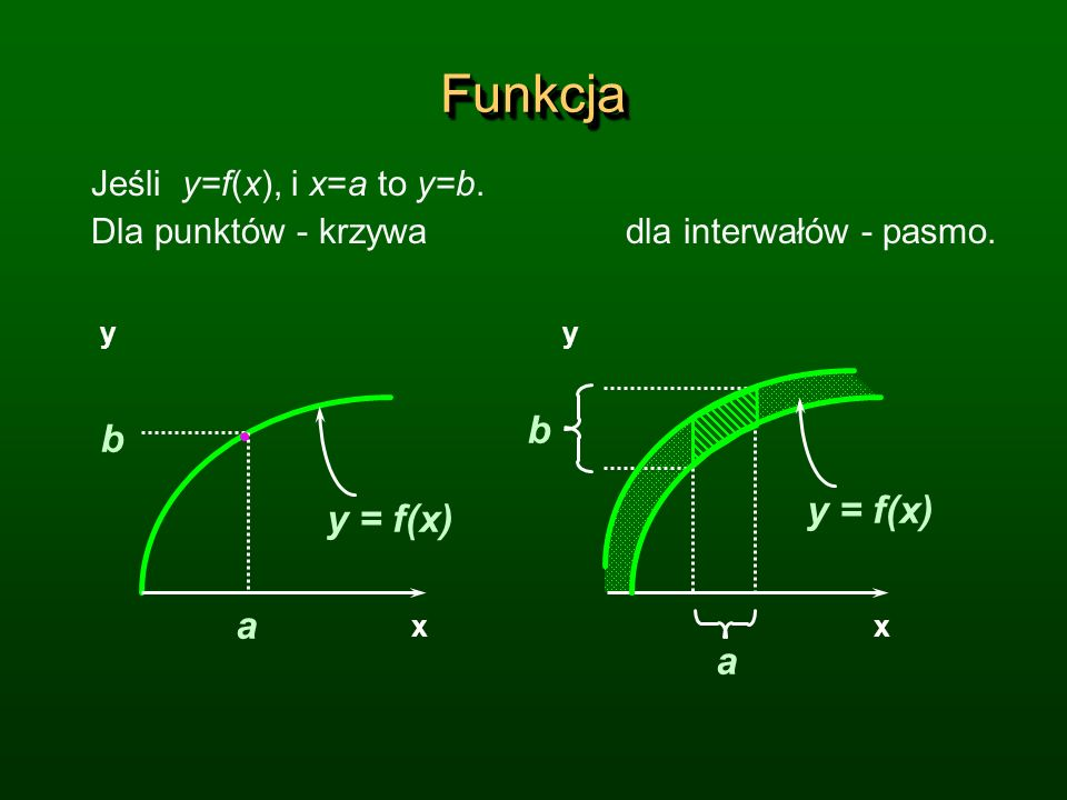 Funkcja b y = f(x) a Jeśli y=f(x), i x=a to y=b.