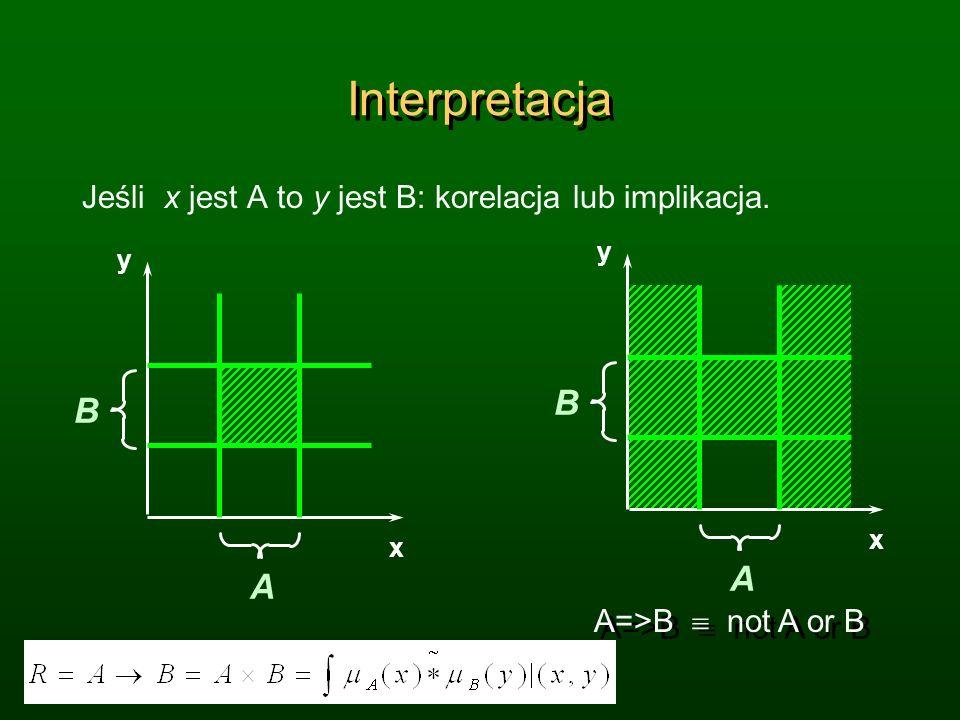 Interpretacja Jeśli x jest A to y jest B: korelacja lub implikacja. A. B. y. x. A. B. x. y.