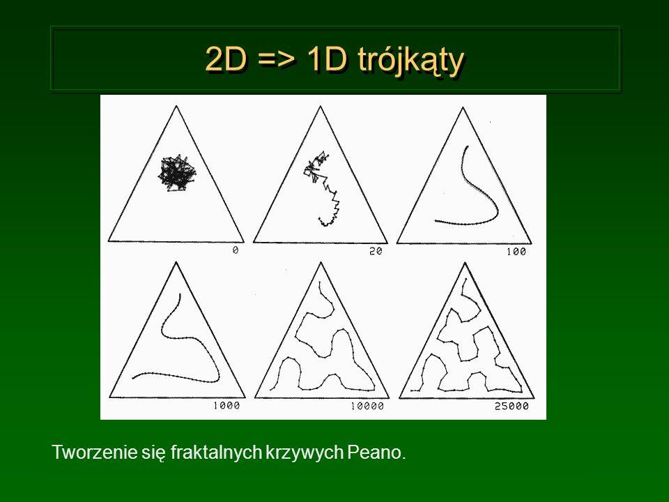 2D => 1D trójkąty Tworzenie się fraktalnych krzywych Peano.