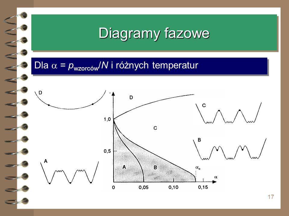 Diagramy fazowe Dla a = pwzorców/N i różnych temperatur