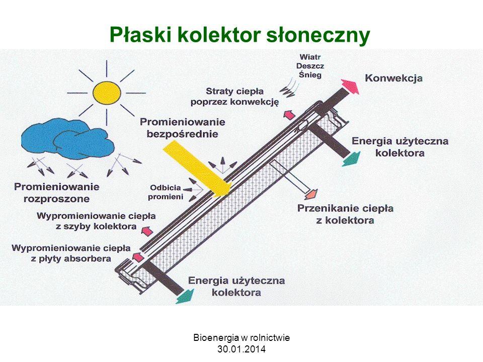 Płaski kolektor słoneczny