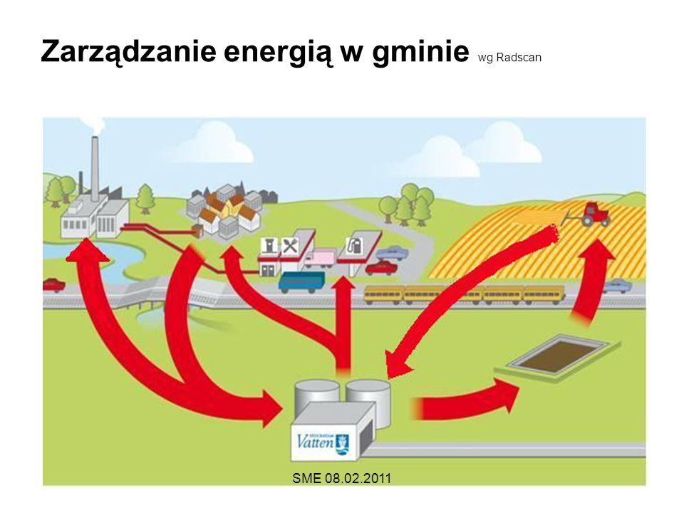 Zarządzanie energią w gminie wg Radscan