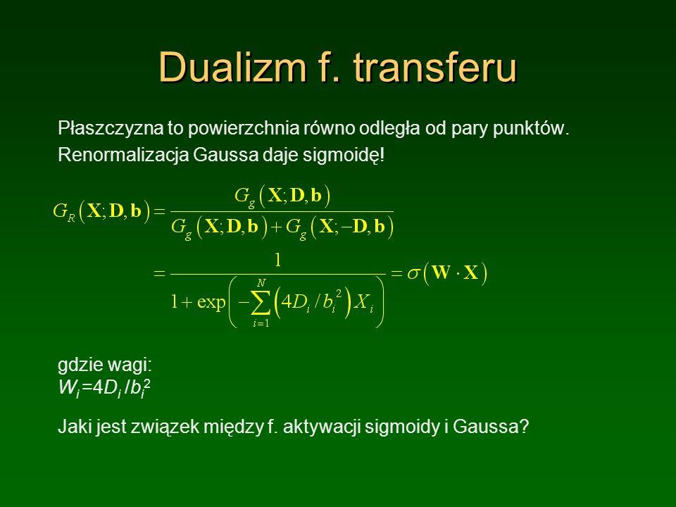 Dualizm f. transferu Płaszczyzna to powierzchnia równo odległa od pary punktów. Renormalizacja Gaussa daje sigmoidę!