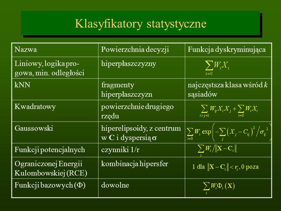 Klasyfikatory statystyczne