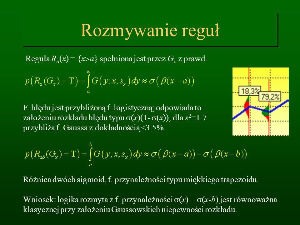 Rozmywanie reguł Reguła Ra(x) = {x>a} spełniona jest przez Gx z prawd.
