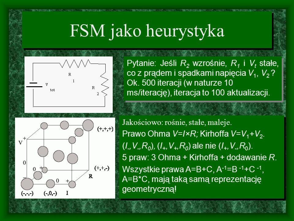 FSM jako heurystyka Pytanie: Jeśli R2 wzrośnie, R1 i Vt stałe, co z prądem i spadkami napięcia V1, V2
