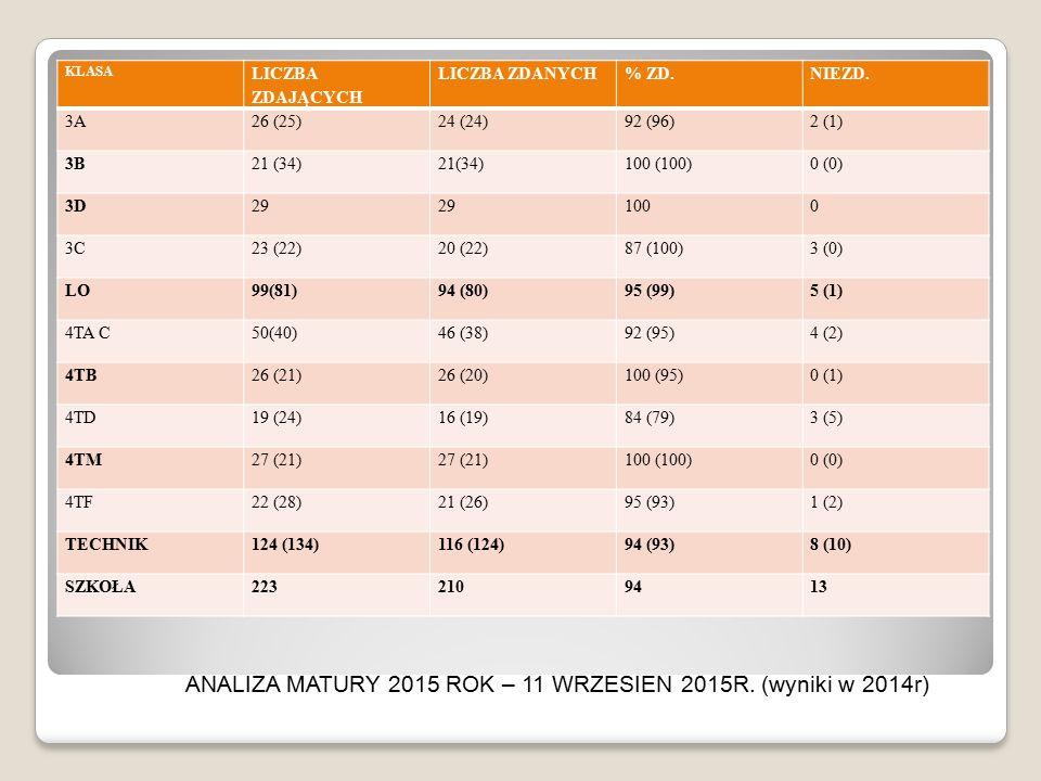 ANALIZA MATURY 2015 ROK – 11 WRZESIEN 2015R. (wyniki w 2014r)
