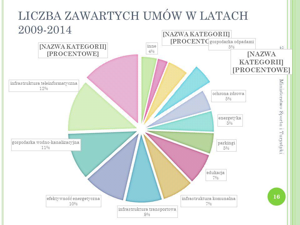 LICZBA ZAWARTYCH UMÓW W LATACH 2009-2014
