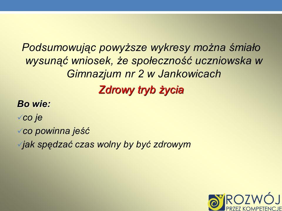 Podsumowując powyższe wykresy można śmiało wysunąć wniosek, że społeczność uczniowska w Gimnazjum nr 2 w Jankowicach
