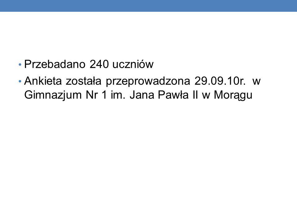 Przebadano 240 uczniów Ankieta została przeprowadzona 29.09.10r.