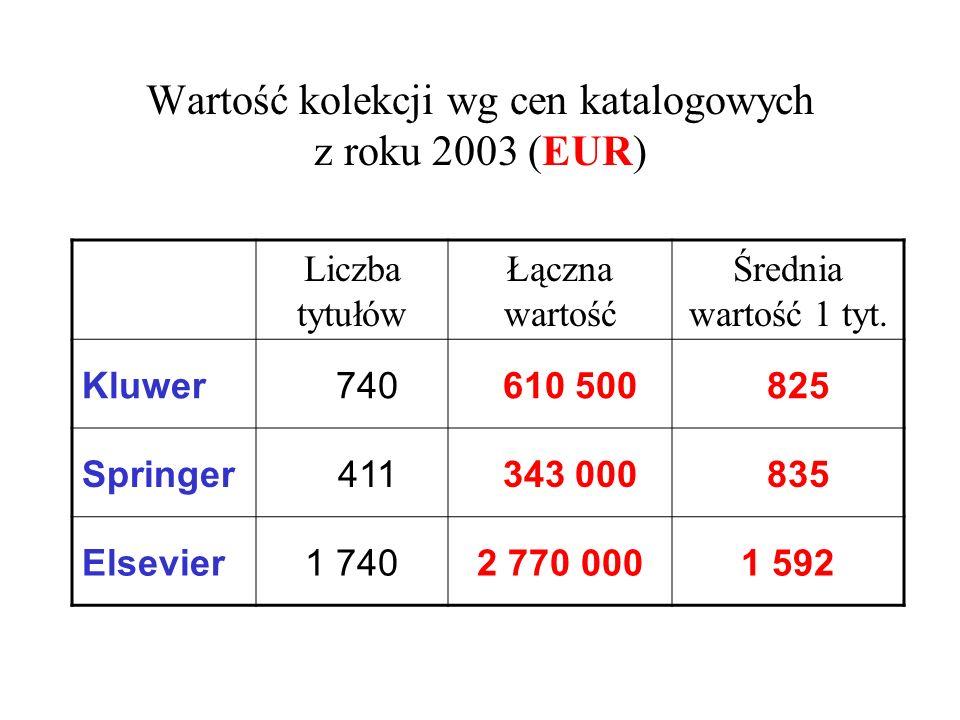 Wartość kolekcji wg cen katalogowych z roku 2003 (EUR)