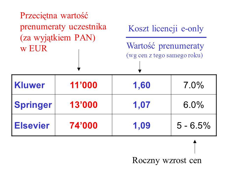 Przeciętna wartość prenumeraty uczestnika (za wyjątkiem PAN) w EUR