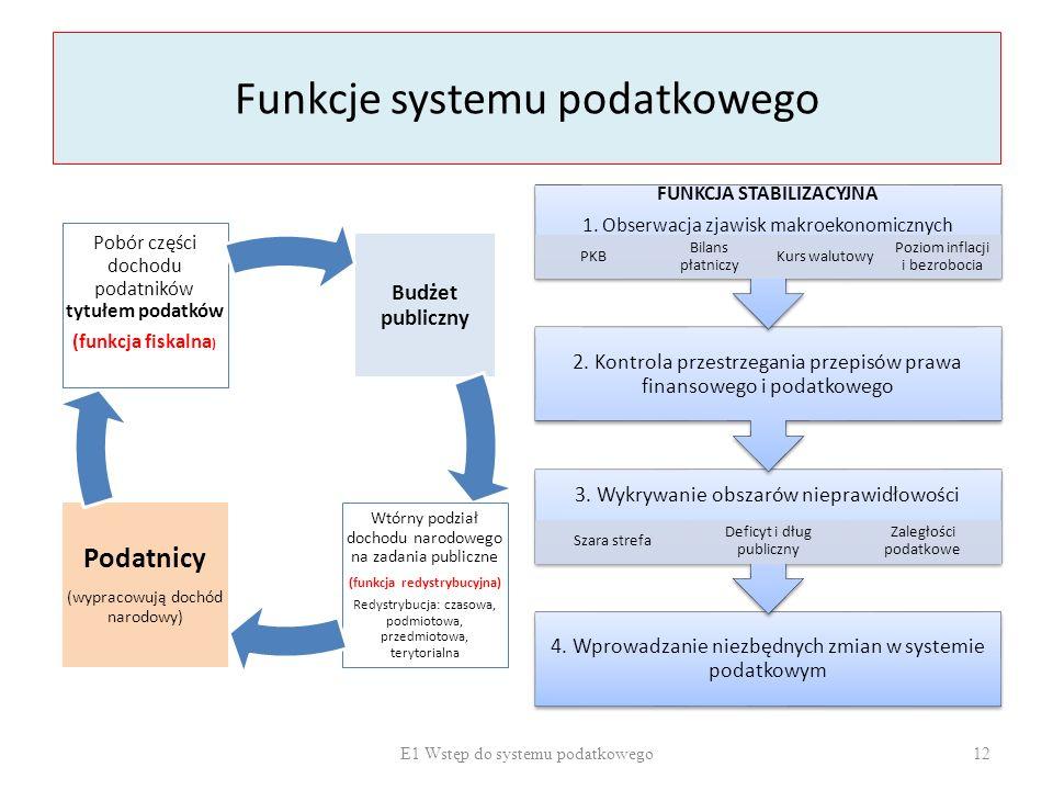 Funkcje systemu podatkowego