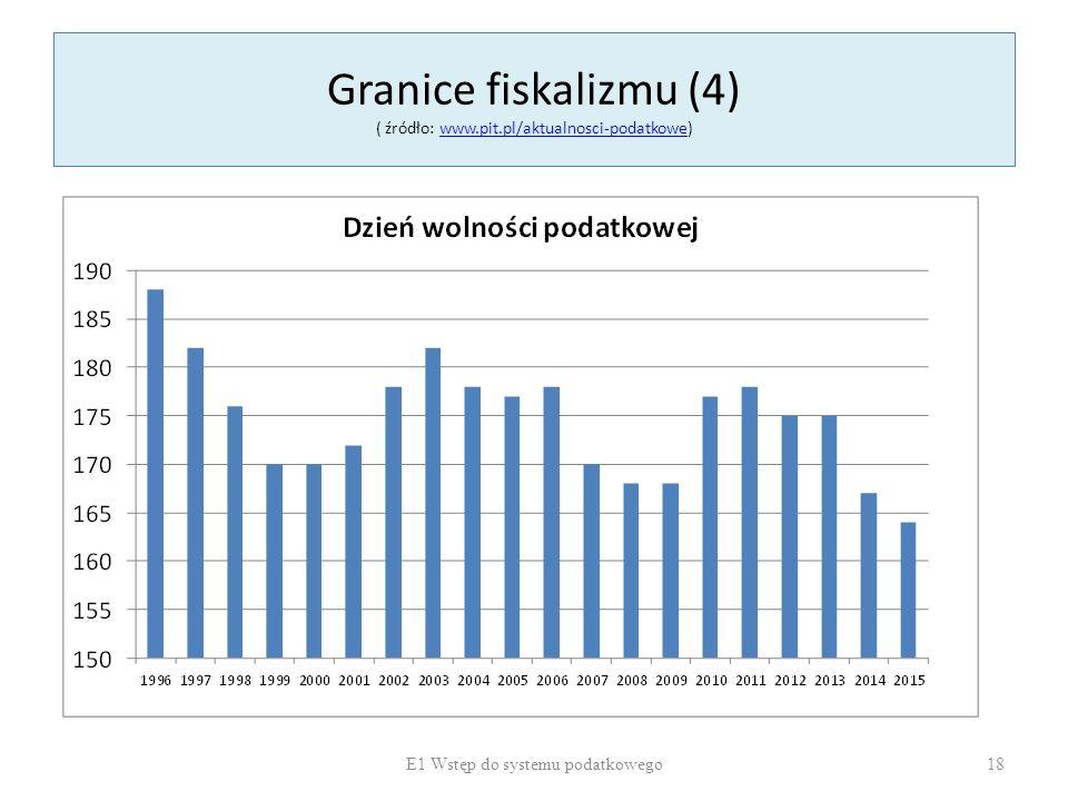 Granice fiskalizmu (4) ( źródło: www.pit.pl/aktualnosci-podatkowe)