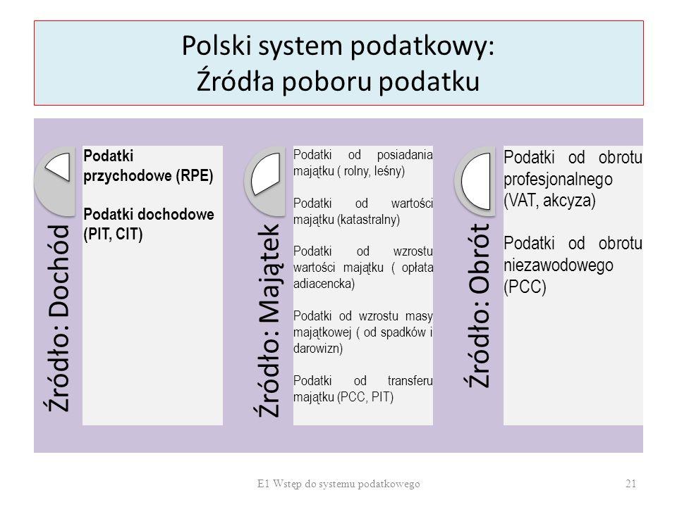 Polski system podatkowy: Źródła poboru podatku