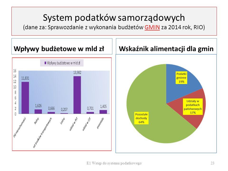 Wskaźnik alimentacji dla gmin