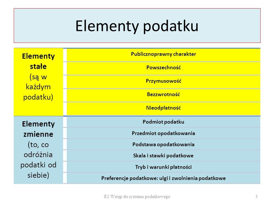 Elementy podatku Elementy stałe (są w każdym podatku) Elementy zmienne