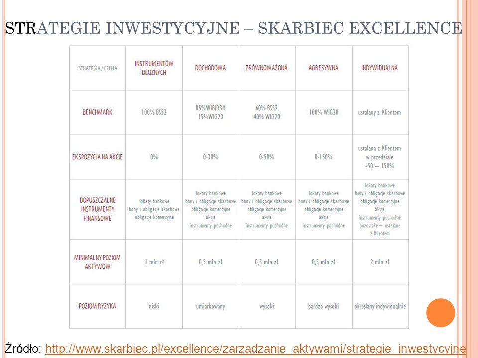 STRATEGIE INWESTYCYJNE – SKARBIEC EXCELLENCE